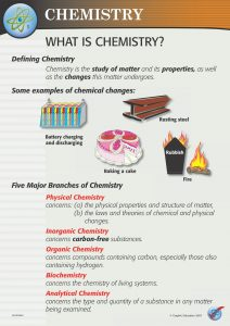 US/SCMA Introduction to Chemistry (7 Poster Set)