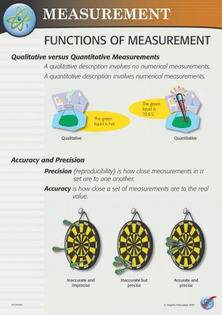 US/SCNA Science Measurement (5 Poster Set)
