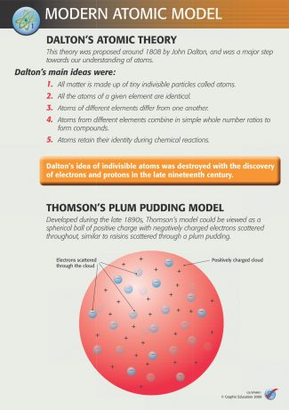 US/SPAM Modern Atomic model (3 Poster Set)