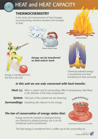 US/SCHE Heat and Energy (4 Poster Set)