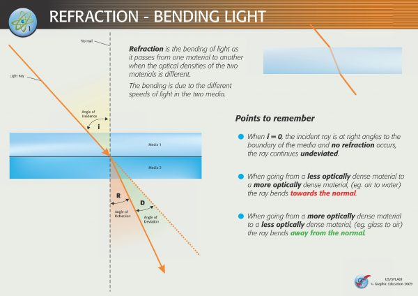 US/SPLA Refraction and Reflection