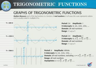 Graphs of Trigonometric Functions US/MTFA 05