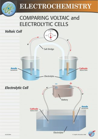 Comparing Voltaic and Electrochemical Cells
