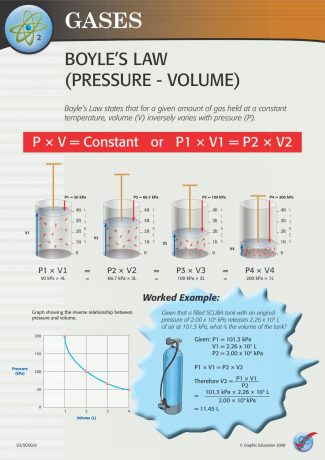 Boyle's Law (Perssure - Volume)