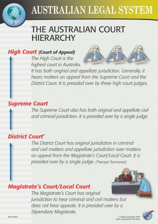 The Australian Court Hierarchy