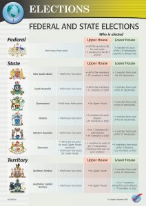 Federal and State Elections