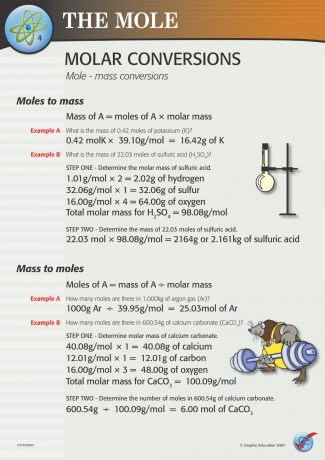 Molar Conversions (moles - mass)