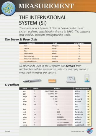 The International System (SI)