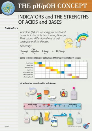 Indicators and the Strengths of Acids and Bases