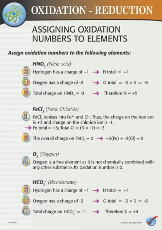 Assigning Oxidation Numbers to Elements
