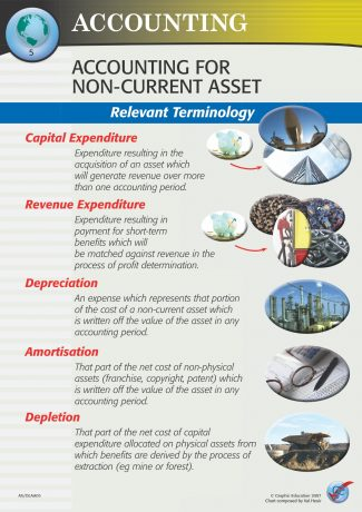 Accounting for Non-current Asset