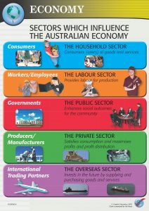 Sectors which Influence the Australian Economy