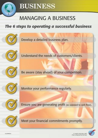 Managing a Business - Business (3/3)