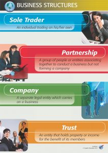 Business Structure Types (1/5)