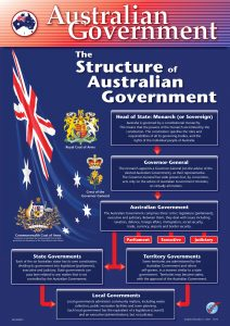 Structure of Australian Government