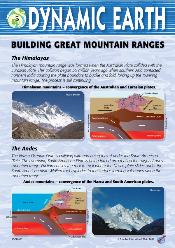 Building Great Mountain Ranges