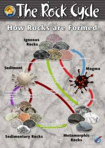 How Rocks a Formed