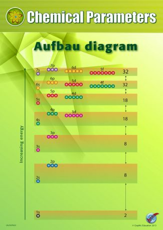 Chemical Parameters: Aufbau Diagram
