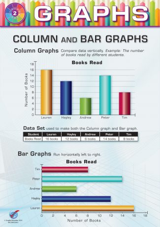 Graphs: Column and Bar
