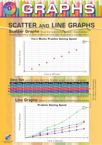 Graphs: Scatter and Line