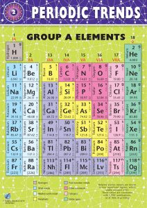Periodic Trends: Group A Elements