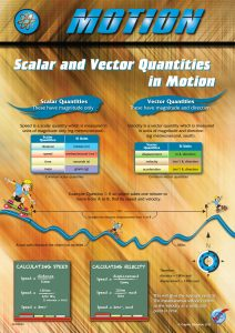 Motion: Scalar & Vector Quantities in Motions