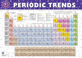 Periodic Trends: Periodic Table
