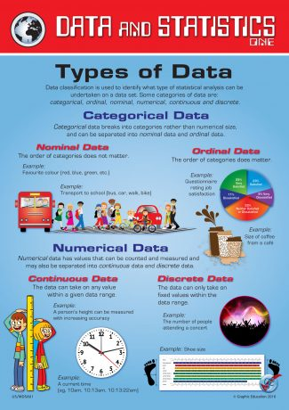 Data and Statistics One: Categorical Data